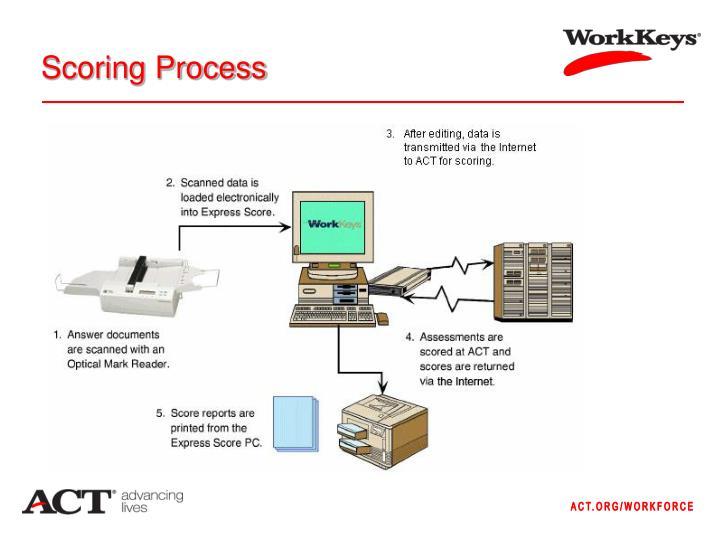Scoring Process
