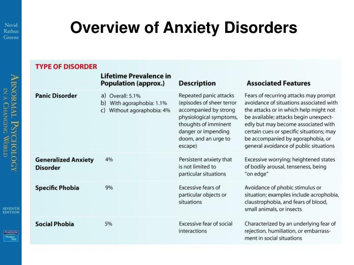 an overview of anxiety disorders Here are common anxiety disorders in children that can be persistent and intense disrupt an overview of the types of anxiety disorders that are common in children.