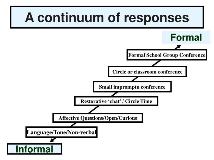A continuum of responses