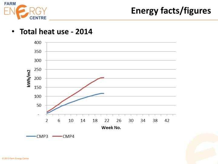 Energy facts/figures