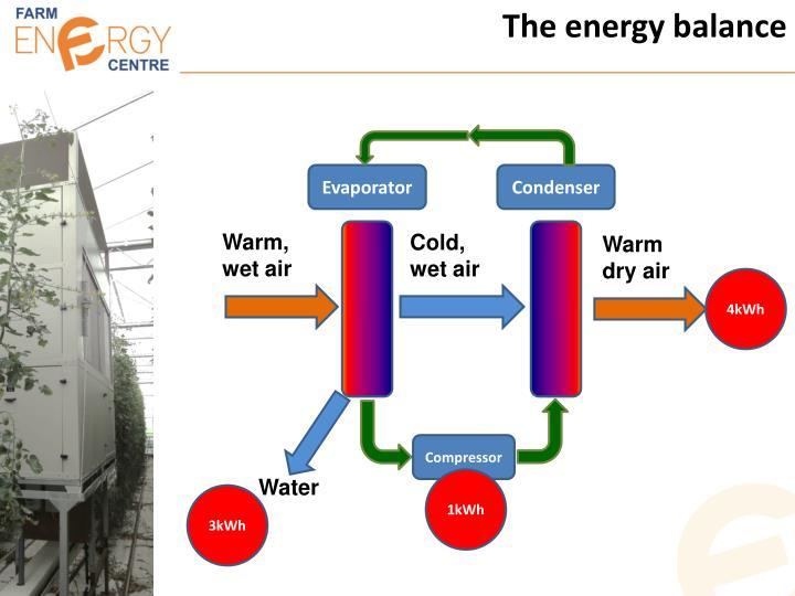 The energy balance