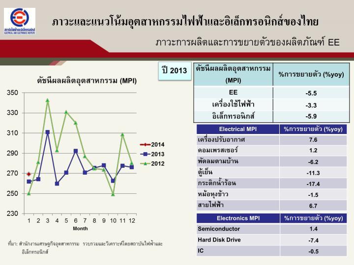 ภาวะและแนวโน้มอุตสาหกรรมไฟฟ้าและอิเล็กทรอนิกส์ของไทย