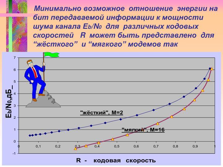 Минимально возможное  отношение  энергии на бит передаваемой информации к мощности шума канала E