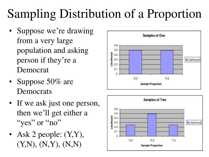 Sampling Distribution of a Proportion