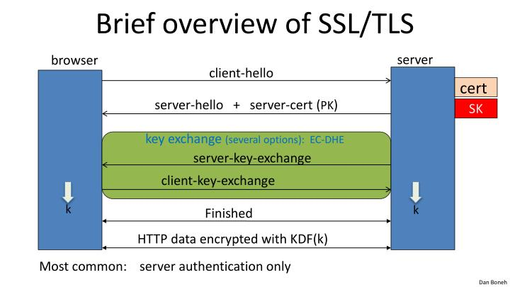 Brief overview of SSL/