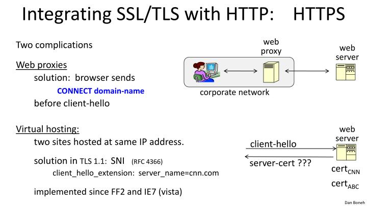 Integrating SSL/TLS with HTTP: