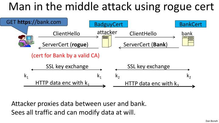 Man in the middle attack using rogue cert