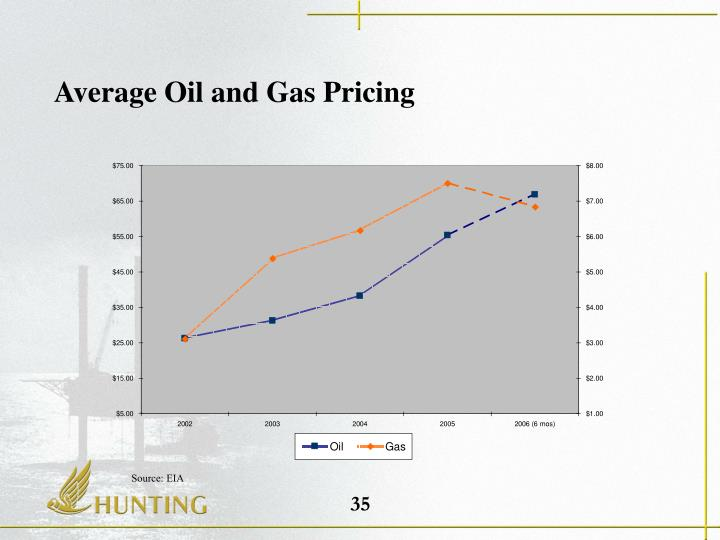 Average Oil and Gas Pricing