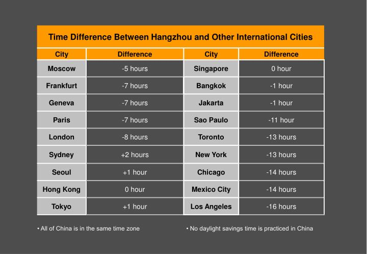 • All of China is in the same time zone        • No daylight savings time is practiced in China
