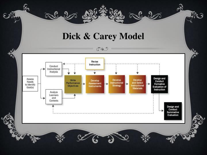 Dick & Carey Model