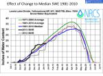 effect of change to median swe 1981 2010