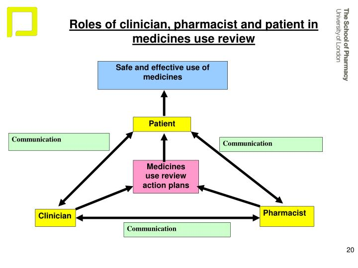 Roles of clinician, pharmacist and patient in
