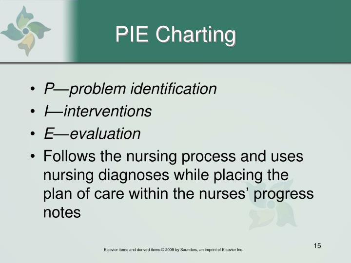Pie Charting