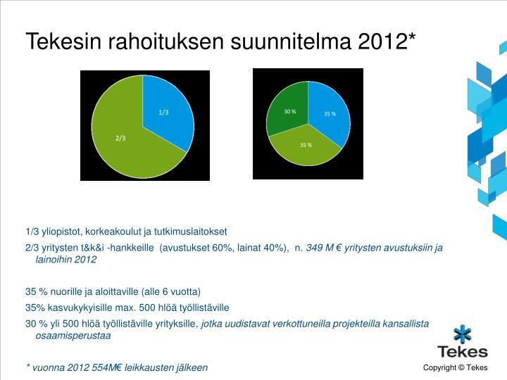Tekesin rahoituksen suunnitelma 2012