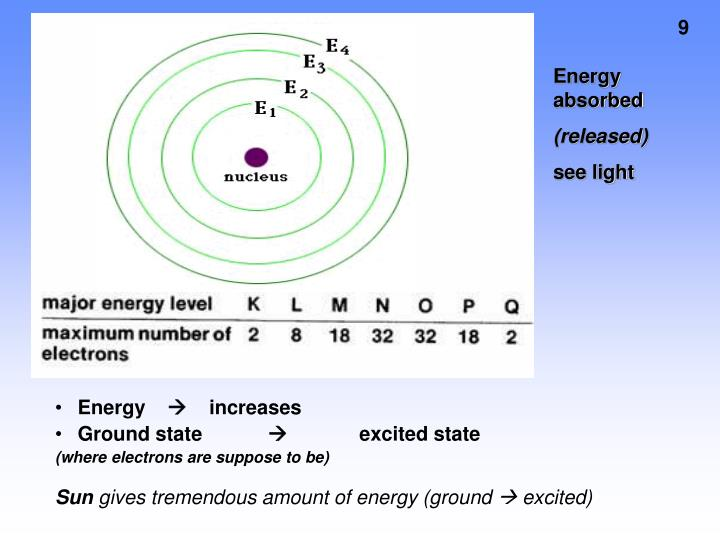 Energy absorbed