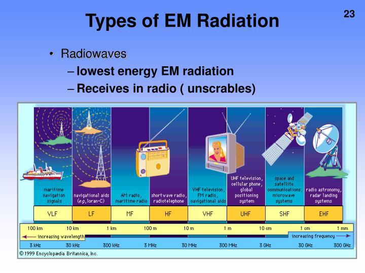 Types of EM Radiation