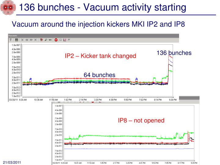 136 bunches - Vacuum activity starting
