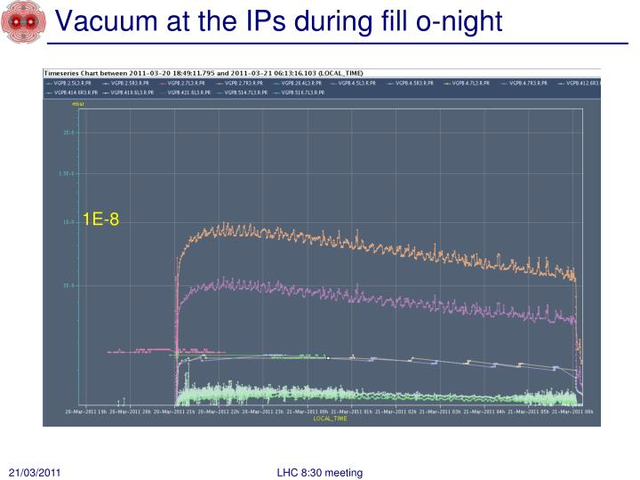 Vacuum at the IPs during fill o-night
