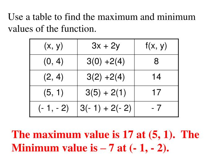 Use a table to find the maximum and minimum values of the function.
