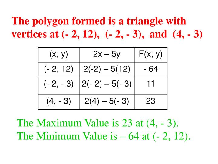 The polygon formed is a triangle with vertices at (- 2, 12),  (- 2, - 3),  and  (4, - 3)