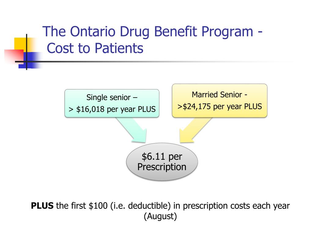 Ppt The Ontario Drug Benefit Program Overview For Residents Powerpoint Presentation Id 5777972