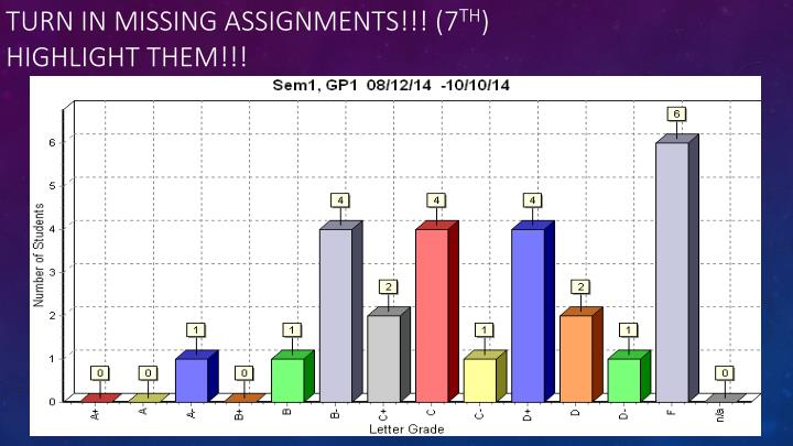 Turn in Missing assignments!!! (7