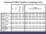 proposed amo targets language arts