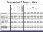 proposed amo targets math