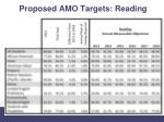 proposed amo targets reading