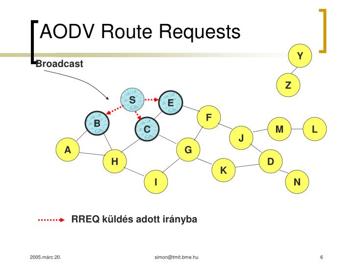 AODV Route Requests
