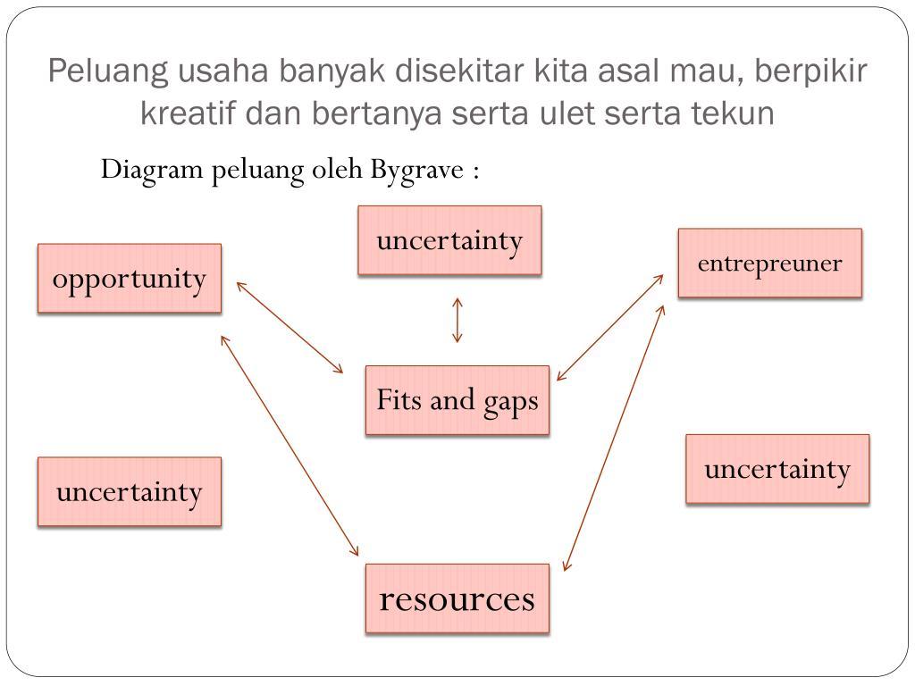 Ppt Bab 1 Menganalisis Peluang Usaha Powerpoint Presentation