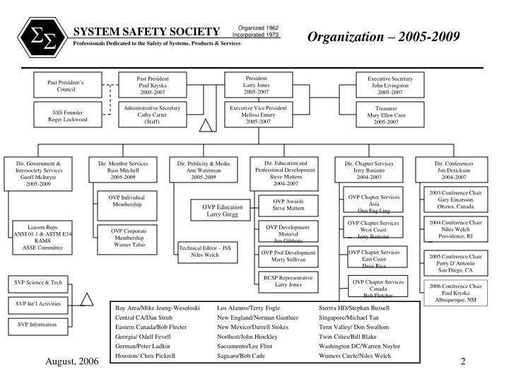 Organization 2005 2009