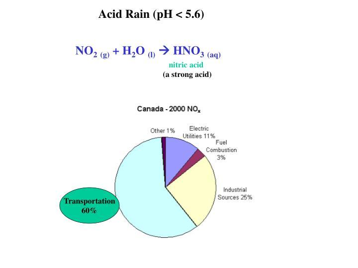 Acid Rain (pH < 5.6)