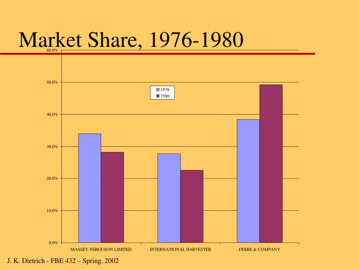 Market Share, 1976-1980