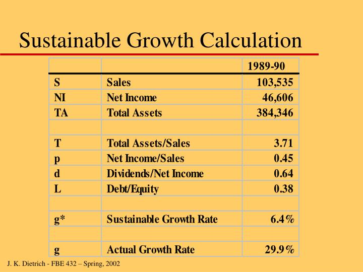 Sustainable Growth Calculation