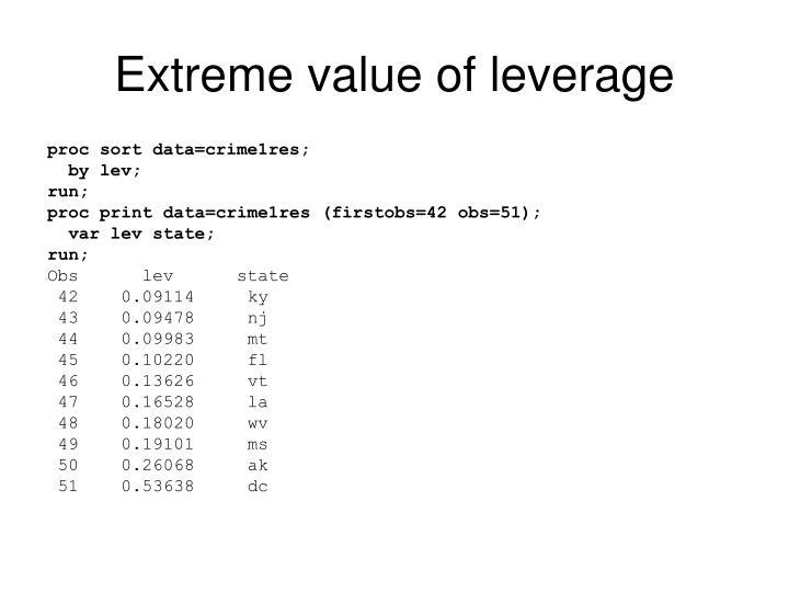 Extreme value of leverage