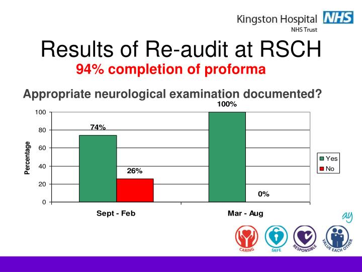 results of re audit at rsch n.