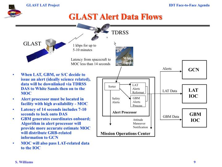 GLAST Alert Data Flows