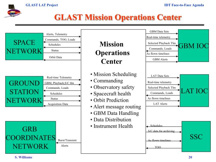 GLAST Mission Operations Center
