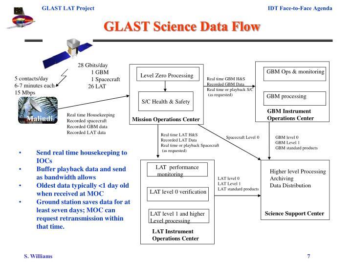 GLAST Science Data Flow