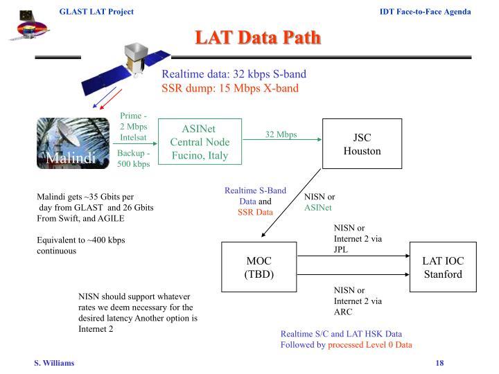 LAT Data Path