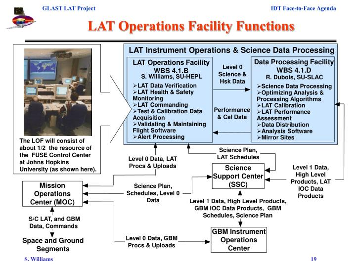 The LOF will consist of about 1/2  the resource of the  FUSE Control Center at Johns Hopkins University (as shown here).