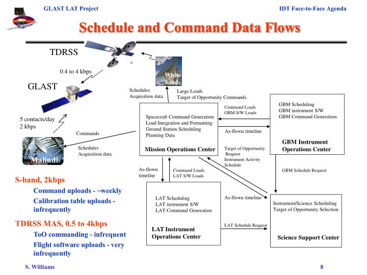 Schedule and Command Data Flows