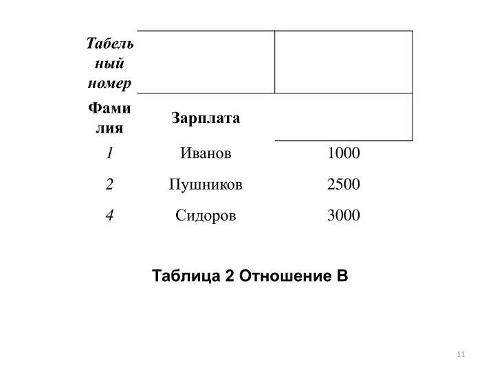 Таблица 2 Отношение B