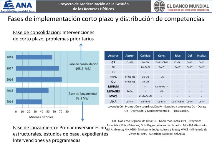 Fases de implementación corto plazo y distribución de competencias