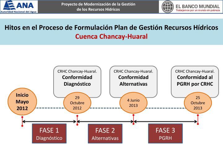 Hitos en el Proceso de Formulación Plan de Gestión Recursos Hídricos