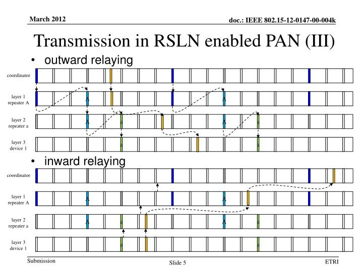 Transmission in RSLN enabled PAN (III)