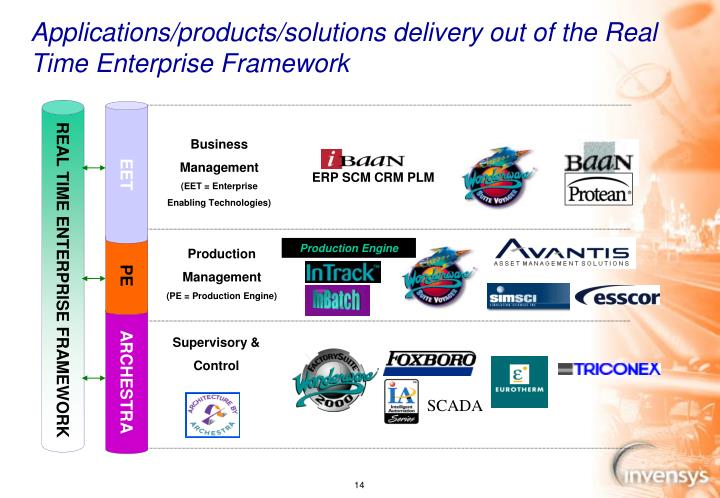 Applications/products/solutions delivery out of the Real Time Enterprise Framework