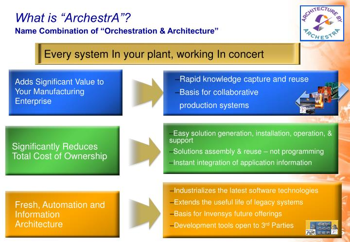 Every system In your plant, working In concert