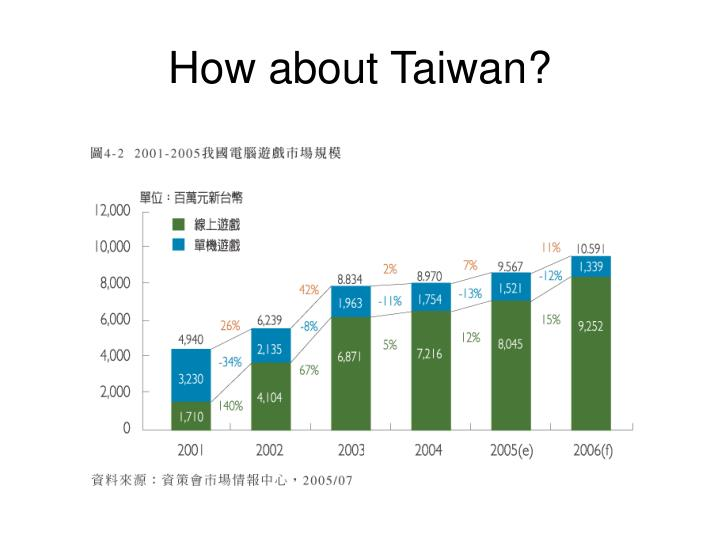 How about Taiwan?